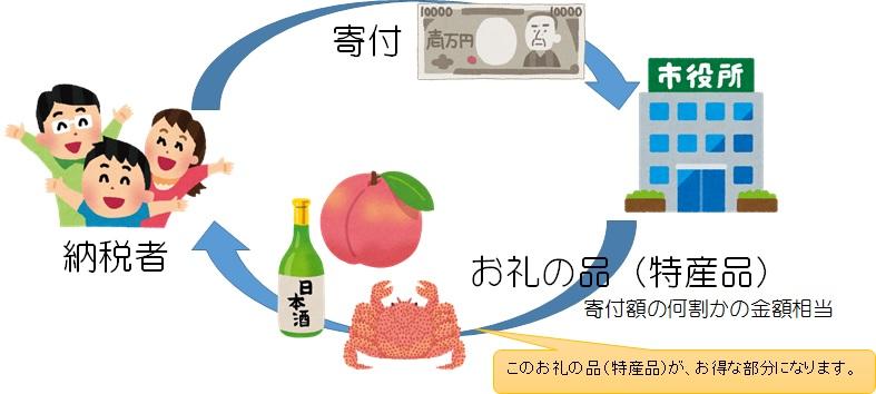 「ふるさと納税」の画像検索結果